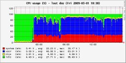 Cpu_usage_p3s_126